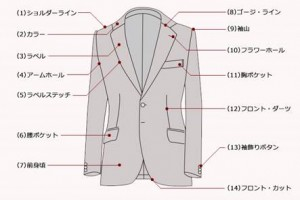 引用 http://www.realvalet.com/suit_dictionary/archives/88/