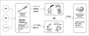 http://www.e-maruman.co.jp/mnemosyne/concept.html
