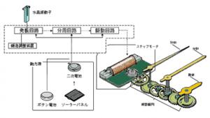 http://www.asahi-net.or.jp/~fz7t-szk/thdp-watch-a009.htm