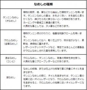 http://www.beartracks.jp/kawanochishiki.html