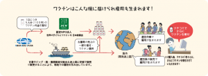 引用:http://furugidevaccine.etsl.jp/about/