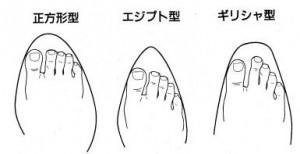 (引用: http://www.h3.dion.ne.jp/~shoes/sub13.htm)