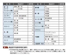 (クリーニング事故賠償基準 - 国民生活センター「クリーニング事故賠償基準」より引用 http://www.kokusen.go.jp/wko/pdf/wko-201308_10.pdf )