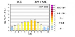 (http://www.data.jma.go.jp/gmd/env/uvhp/link_uvindex_norm56.html 気象庁「日最大UVインデックスの月別累年平均地ブラス」より引用)