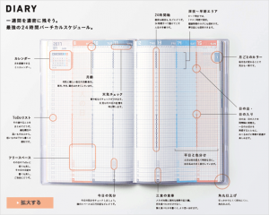 (引用: http://www.kokuyo-st.co.jp/stationery/jibun_techo/contents.html)