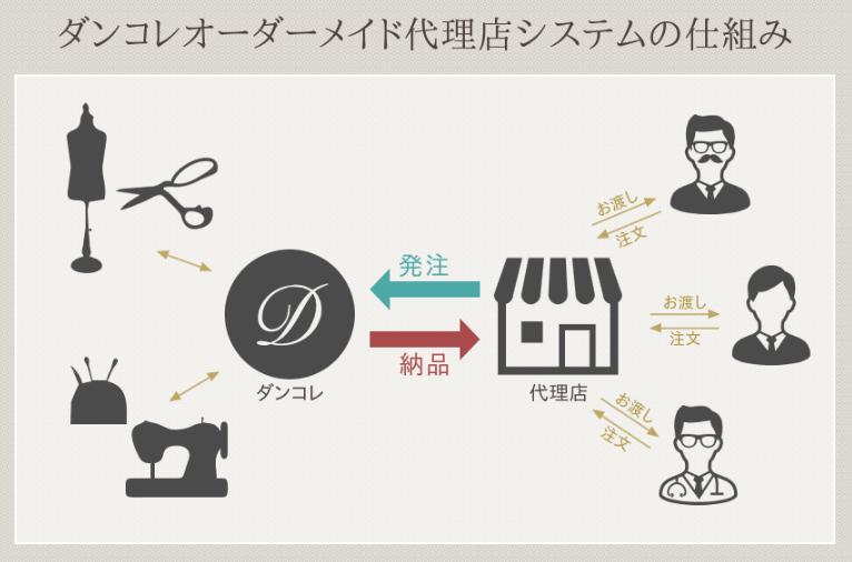【ダンコレ】オーダースーツ代理店サポート事業